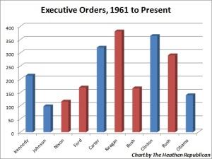 ExecutiveOrders_byPresident (1)