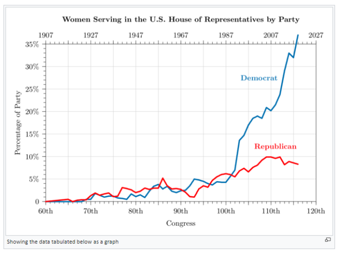 women in congress graph