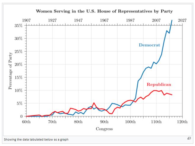women in congress graph
